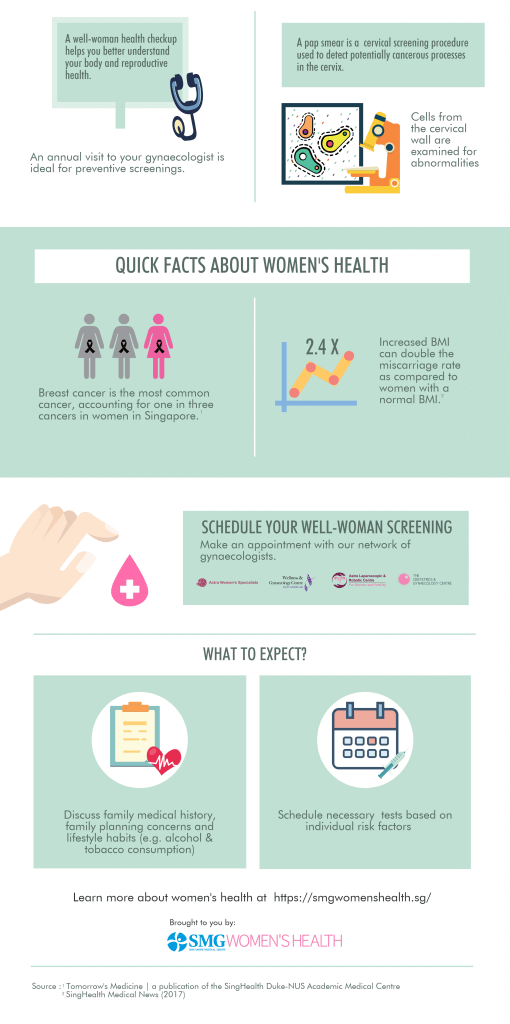 SMGWH well woman health screening