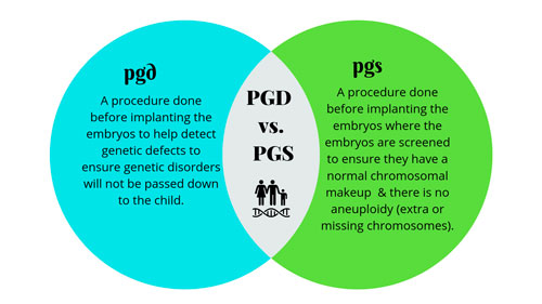 What is PGD Testing and PGS Testing?